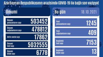 Daha 1245 nəfər COVID-19-a